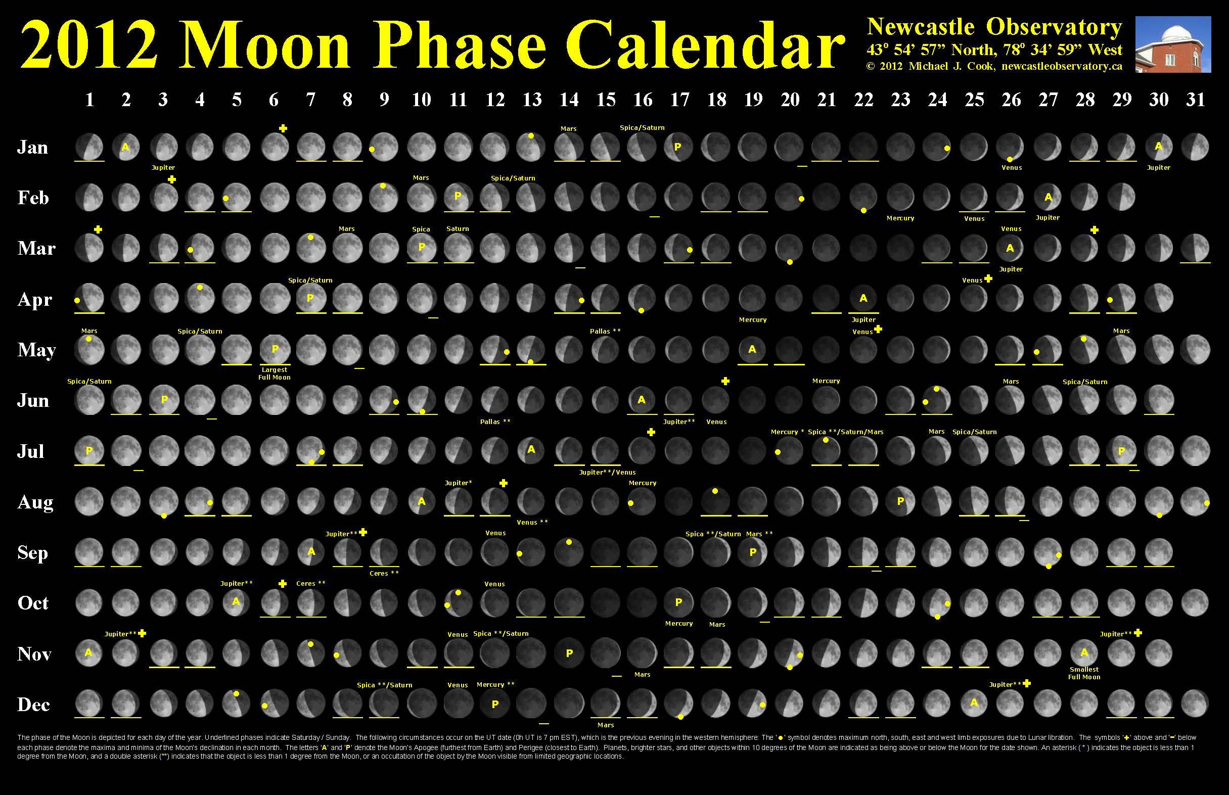 2012 Moon Phase Calendar Update Newcastle Observatory
