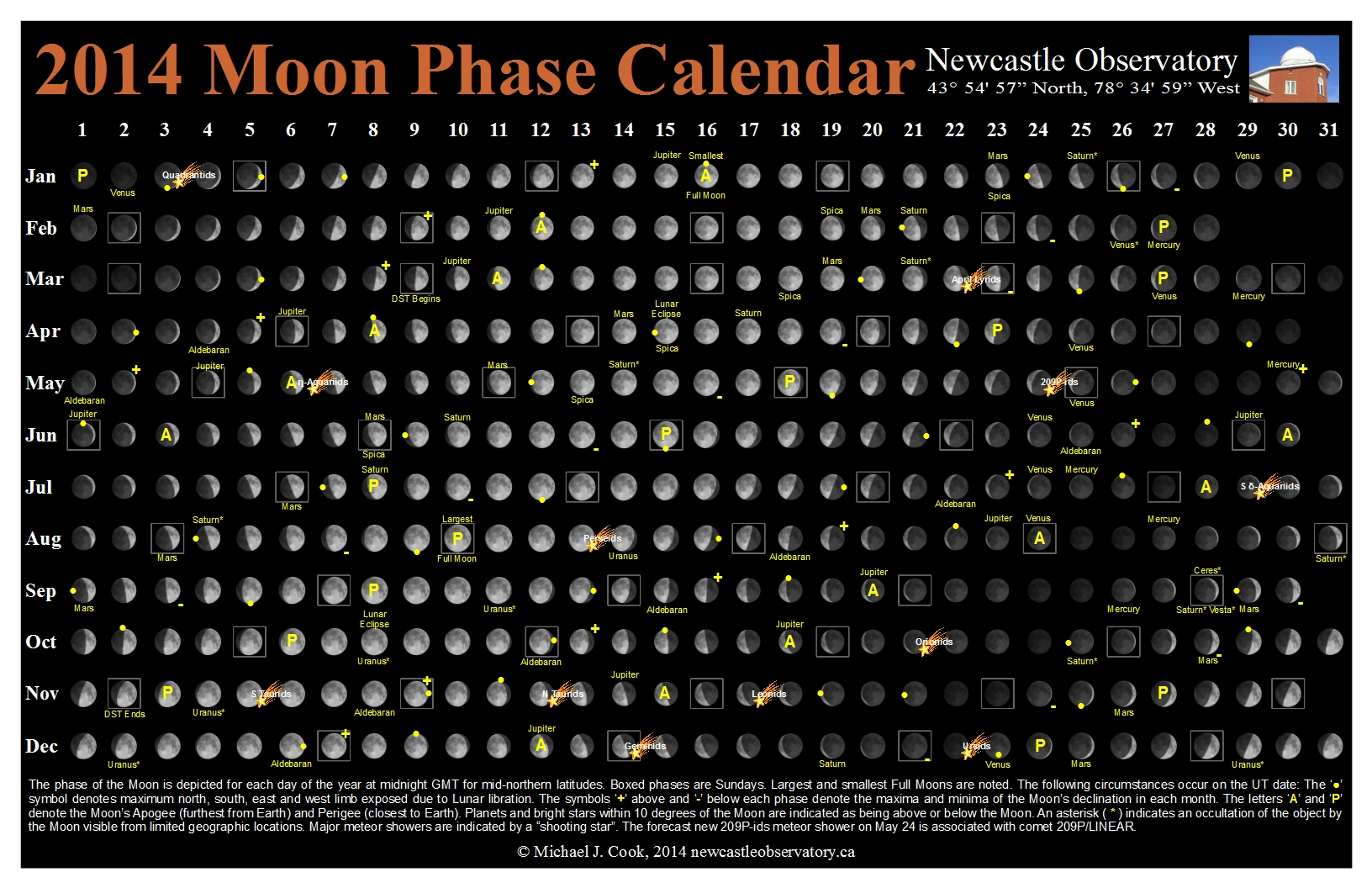 2014 Moon Phase Calendar | Newcastle Observatory
